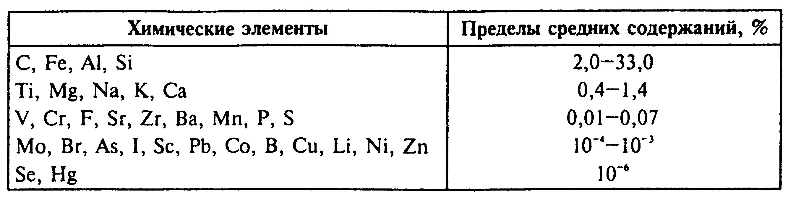 Химические элементы Пределы средних содержаний